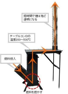 Discover thousands of images about Resultado de imagen para medidas rocket stove Stove Heater, Stove Oven, Outdoor Stove, Outdoor Fire, Metal Projects, Welding Projects, Jet Stove, Rocket Stove Design, Rocket Mass Heater
