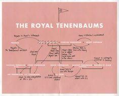 The Royal Tenenbaums relationships #WesAnderson