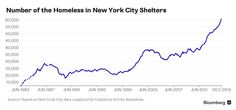#NY #SWD #GREEN2STAY NYC's Record Homeless Population Seeks Shelter at LaGuardia New York's affordable housing crisis has forced some homeless to live in the airport for years