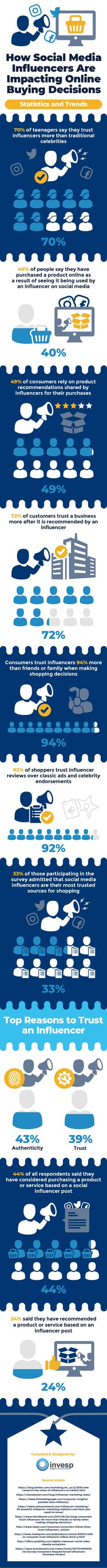 How Social Media Influencers Are Influencing Your Online Buying Decisions? [Infographic]