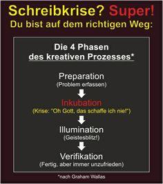 Schreibblockade? Gehört dazu! www.rindlerwahn.de