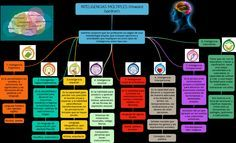 Mapa conceptual de las Inteligencias Múltiples | #Infografía #Educación