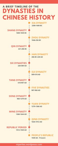 A Brief Timeline of the Dynasties in Chinese History