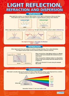 Light Reflection, Refraction and Dispersal Poster
