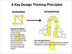 six-key-design-thinking-principles-3-638.jpg (638×479)
