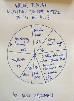The Popularity Pie Chart - which popular activities do not appeal to us at all?