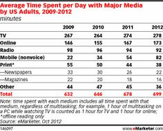 Time Spent Per Day with U.S. Media