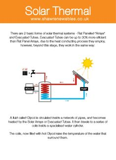 Solar Thermal Technology Brought to you by www.shawrenewables.co.uk
