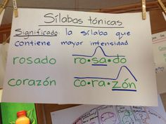 Dual Language Classroom, Bilingual Classroom, Bilingual Education, Learning Spanish For Kids, Teaching Spanish, Learning Italian, Teaching French, Spanish Anchor Charts, Writing Anchor Charts