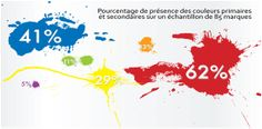 COMMENT LA PSYCHOLOGIE DES COULEURS AUGMENTE LE NOMBRE DE VISITE D'UN SITE WEB