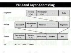 Protocol Data Unit (PDU) and Layer Addressing Detailed discussion on Data Encapsulation and Routing on an Inter-Network and process of the Transport layer, the Network layer and the Data Link layer.