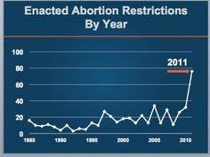 Enacted Abortion Restrictions by Year