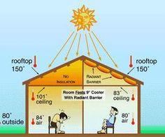 DIY Attic Radiant Barrier