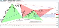 Triangles - forex patterns - forex charts - harmonic patterns