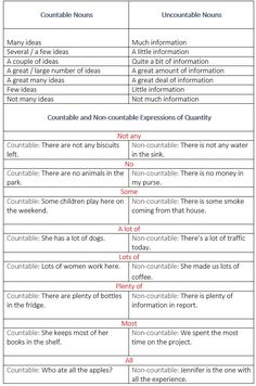 Expressions of quantity. Countable and Non-countable Expressions of Quantity. - learn English,grammar,english
