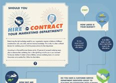 Mavenlink Infographic: Should You Hire or Contract Your Marketing Department