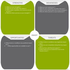 An Organization Can Conduct A Swot Analysis To Know Its Internal