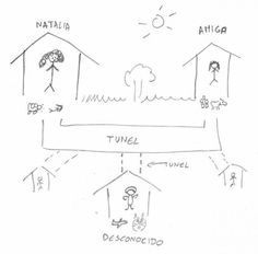 The internet explained for 4 year old kids Internet, 4 Year Olds, 4 Years, Diagram, Digital, Kids, Wooden Horse, Animal Drawings, Cartoon
