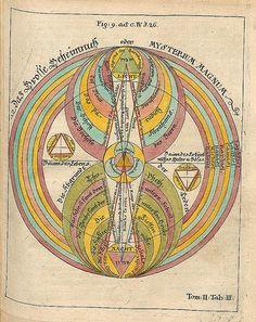 009-Opus Mago-cabbalisticum Et Theosophicum…1735- Georg Von Welling-fuente E-rara