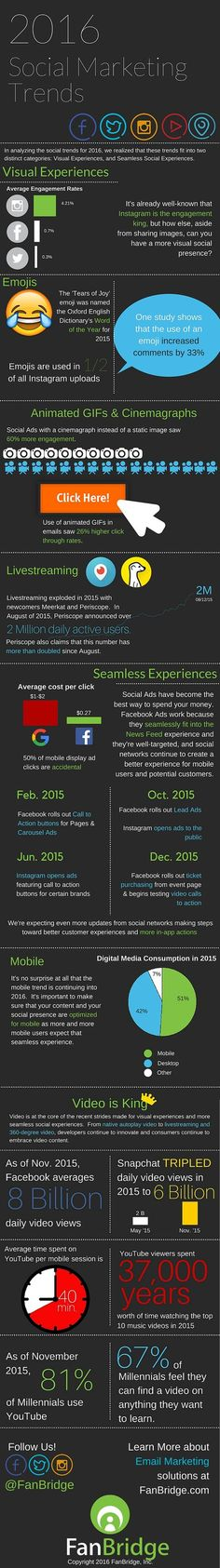 2016 Social Marketing Trends