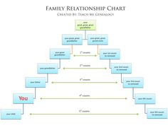 Free Relationship Charts - Canon or Common Law & More. Do you know the name of your 3rd cousin twice removed? Use these FREE relationship charts to help you understand your genealogy a little bit better. Print them and keep them close by. Courtesy of Teach Me Genealogy :)