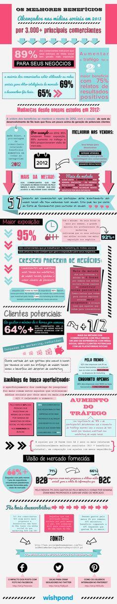 Os melhores benefícios alcançados nas mídias sociais em 2012