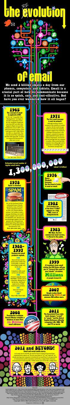 The evolution of e-mail http://itz-my.com