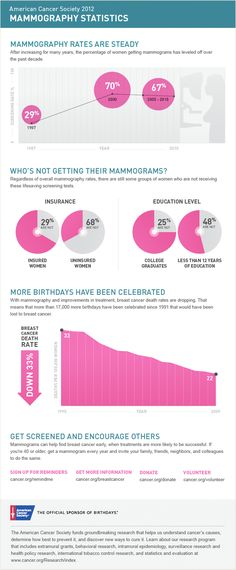 18 best breast cancer infographics images on pinterest breast the american cancer society has helped make possible almost every major cancer research breakthrough since 1946 toneelgroepblik Choice Image