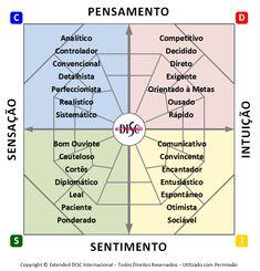 Gráfico de Diamante - Quatro Quadrantes:  Coleta de Informações - Sensação e Intuição