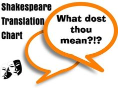 Shakespeare Translation Chart-This is a three column chart that I use to help students pay close attention to Shakespearean language (it can be used with any of his plays). As they read, students record puzzling words or phrases from the text in the left-hand column.