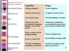 Comparison of Vygotsky's and Piaget's Theories Vygotsky Piaget Sociocultural Context Learning Psychology, Psychology Studies, Colleges For Psychology, Educational Psychology, Learning Theory, Developmental Psychology, Play Based Learning, Piaget Stages Of Development, Child Development