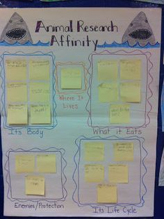 Informational writing graphic organizer- would be good to use for the first whole class model.