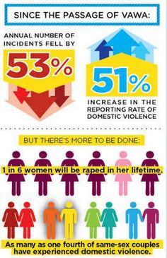 The Violence Against Women Act is expected, though not actually scheduled, as of the writing ...