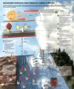 """CARBON SINKS: """"The polutituion coming from the vents of the plant are increasing the heat of the world, making less exciting the earth's atmosphere and making more stay in, having it turn into harzzard rain. Rain Fall Down, Carbon Sink, Weather Science, Climate Change Effects, Renewable Energy, Sinks, Economics, Geography, Infographics"""