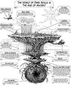 The World of Dark Souls