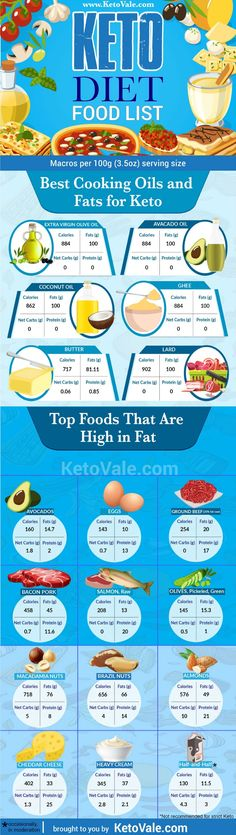 List of Best Healthy Fats and Cooking Oils for Ketogenic Diet