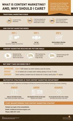 What Is Content Marketing And Why Should I Care? #infographic