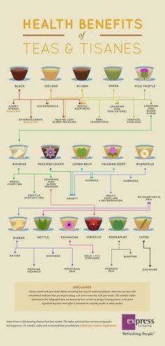 The Health Benefits of Teas & Tisanes Infographic