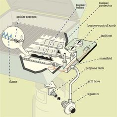 overview depiction of grill parts with labels