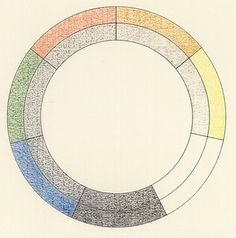 Robert Fludd. The colour-circle, probably the first to have been printed, operates with five colours (blue, green, red and two types of yellow) and gives their position in relation to black and white. The system appeared between 1629 and 1631 in a work on medicine