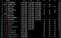 Le qualifiche di Abu Dhabi dicono Rosberg. E dicono che Hamilton soffre lo stress, sbagliando proprio la Q3. rnE via ai fantasmi del passato. Ecco la nostra analisi semiseria di cosa potrà accadere