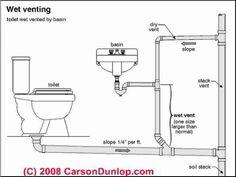 Plumbing Vents Code Definitions Plumbing Drainsbathroom Plumbingbathroom Sinksbathroom