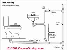 Vent Pipe For Toilet Diagram with regard to Bathroom Plumbing Vent Diagram – Ask The Builderask The Builder on EuroEtte. Plumbing Drains, Bathroom Plumbing, Plumbing Pipe, Water Plumbing, Plumbing Tools, Basement Bathroom, Plumbing Installation, Home Repairs, Mobile Home