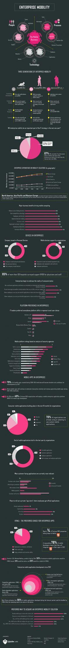 Enterprise Mobility #infographic