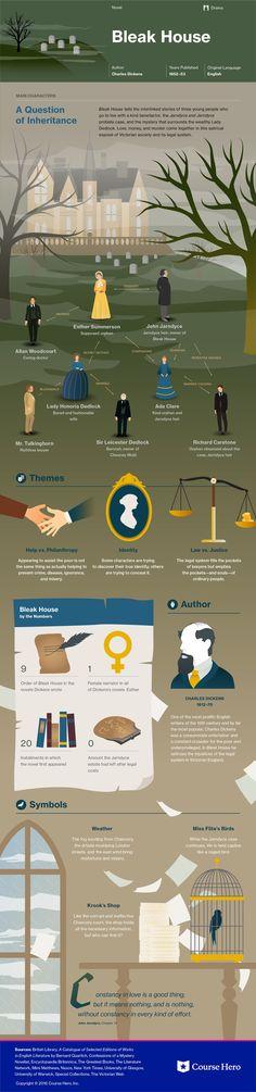 Bleak House Infographic | Course Hero