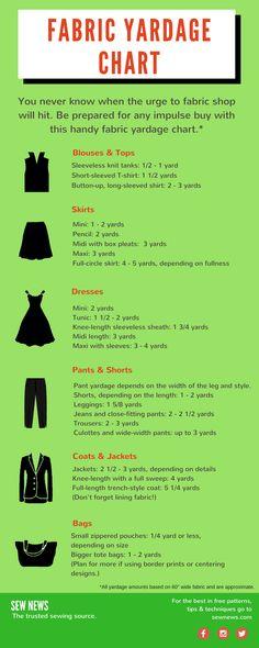 Handy Fabric Yardage Chart!