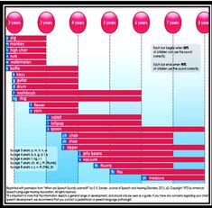 Speech Sound Development Scale and Phonological Process Charts- Reprinted by Amy Reinstein. Pinned by SOS Inc. Resources.  Follow all our boards at http://pinterest.com/sostherapy  for therapy resources.