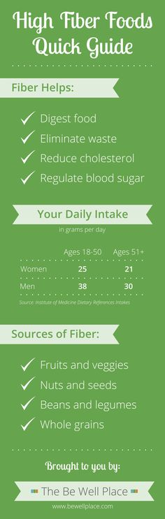 Sneaking high fiber foods into your diet isn't as hard as you think, and you don't have to add that much to get the benefits. Fiber is a carbohydrate that Sneaker High, High Fiber Foods, Eating Well, 5 Ways, Helpful Hints, Diet Recipes, Campaign, How To Get, Wellness
