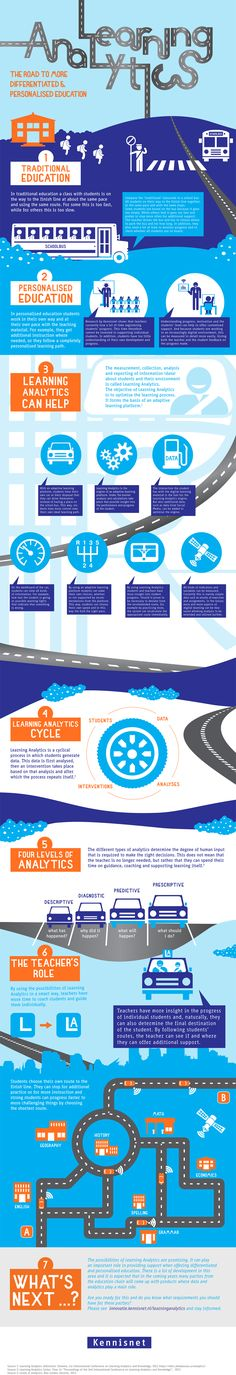 The Promise of Learning Analytics Infographic via @angela4design e-Learning Infographics #elearning