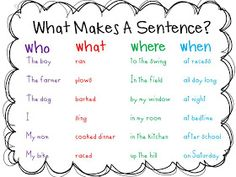 Teaching Writing Idea and Plans. What makes a sentence?You can find Sentence writing and more on our website.Teaching Writing Idea and Plans. What makes a sentence? Writing Lessons, Writing Resources, Writing Activities, Writing Skills, Writing Ideas, Writing Process, Writing Services, Writing Games For Kids, Writing Goals
